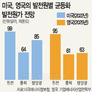 """""""원전 제한보단 안전성 강화를"""" vs """"에너지 패러다임 전환 적기"""""""